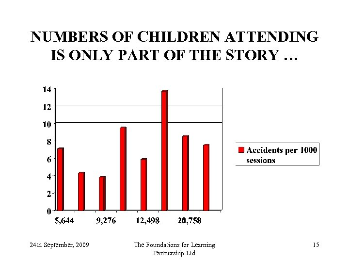 NUMBERS OF CHILDREN ATTENDING IS ONLY PART OF THE STORY … 24 th September,