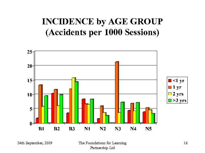 INCIDENCE by AGE GROUP (Accidents per 1000 Sessions) 24 th September, 2009 The Foundations