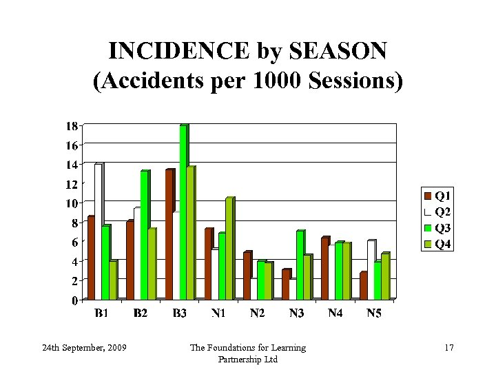 INCIDENCE by SEASON (Accidents per 1000 Sessions) 24 th September, 2009 The Foundations for
