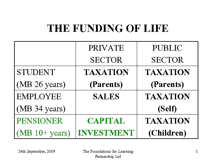 THE FUNDING OF LIFE PRIVATE SECTOR TAXATION (Parents) SALES STUDENT (MB 26 years) EMPLOYEE