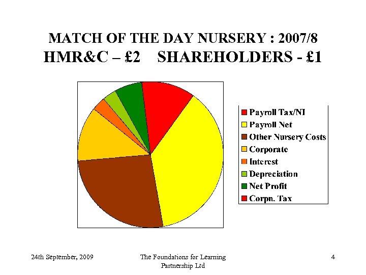 MATCH OF THE DAY NURSERY : 2007/8 HMR&C – £ 2 24 th September,