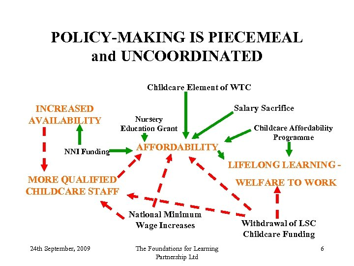 POLICY-MAKING IS PIECEMEAL and UNCOORDINATED Childcare Element of WTC INCREASED AVAILABILITY NNI Funding Salary