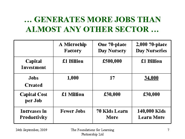 … GENERATES MORE JOBS THAN ALMOST ANY OTHER SECTOR … A Microchip Factory One