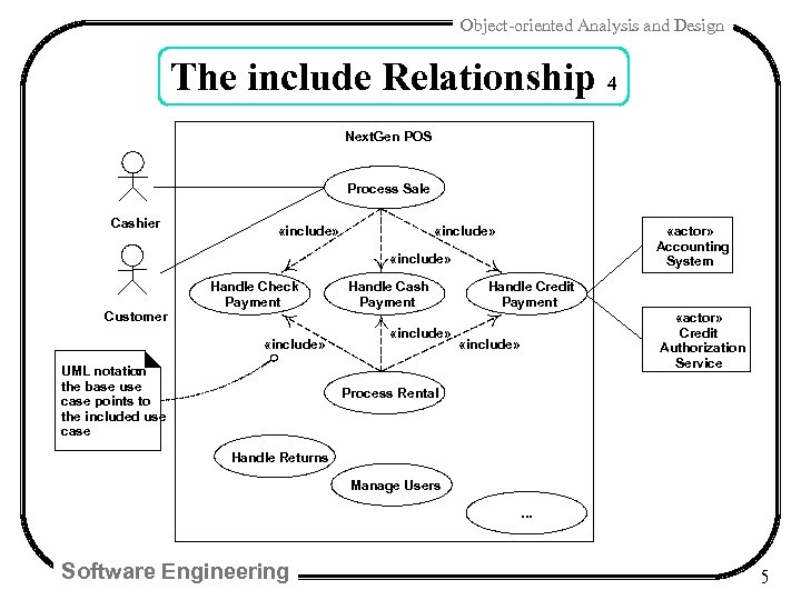Object-oriented Analysis and Design The include Relationship 4 Next. Gen POS Process Sale Cashier