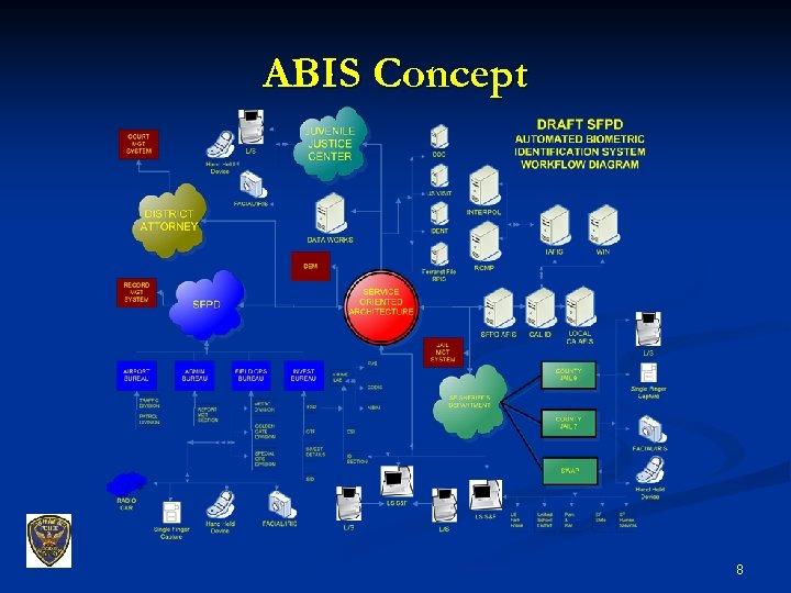 ABIS Concept 8