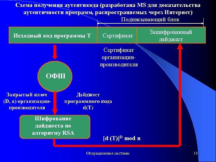 Схема получения аутентикода (разработана MS для доказательства аутентичности программ, распространяемых через Интернет) Подписывающий блок