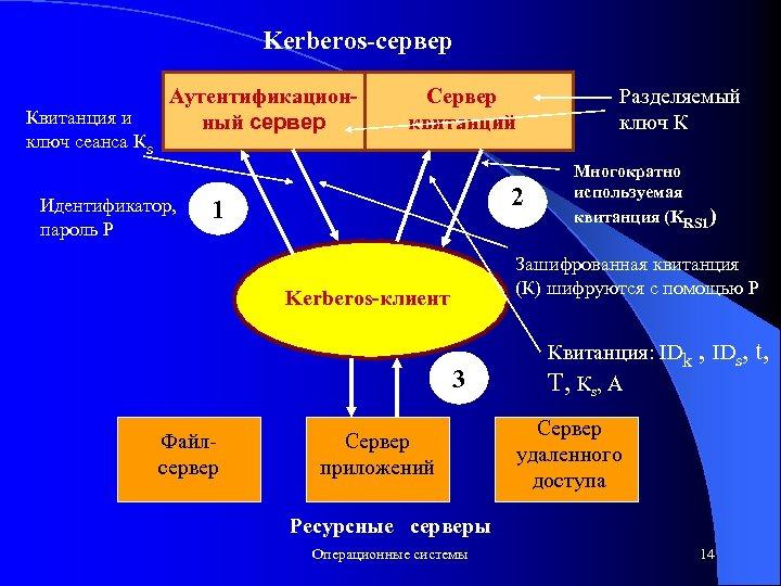 Kerberos-сервер Квитанция и ключ сеанса Кs Аутентификационный сервер Идентификатор, пароль Р Сервер квитанций 2