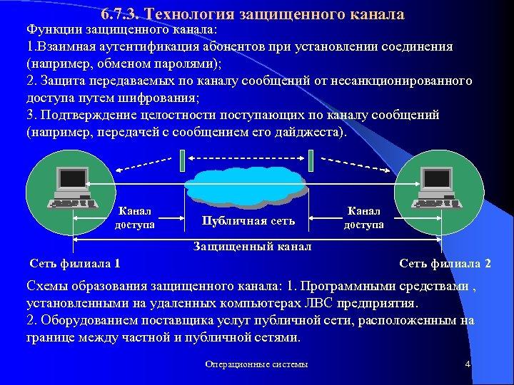 6. 7. 3. Технология защищенного канала Функции защищенного канала: 1. Взаимная аутентификация абонентов при