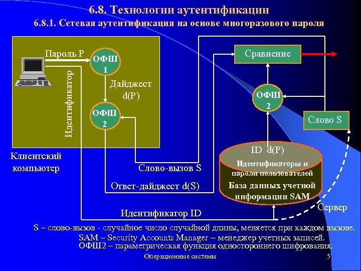 6. 8. Технологии аутентификации 6. 8. 1. Сетевая аутентификация на основе многоразового пароля Идентификатор