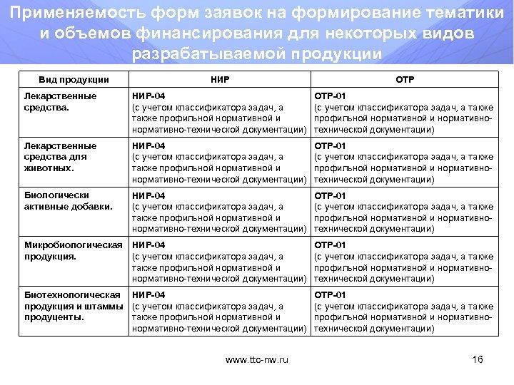 Применяемость форм заявок на формирование тематики и объемов финансирования для некоторых видов разрабатываемой продукции