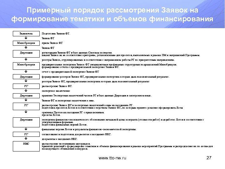 Примерный порядок рассмотрения Заявок на формирование тематики и объемов финансирования Заявитель Минобрнауки Дирекция Подготовка