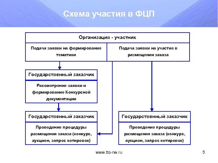 Схема участия в ФЦП Организация - участник Подача заявки на формирование Подача заявки на