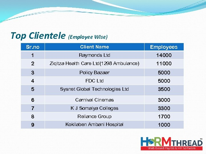 Top Clientele (Employee Wise) Sr. no Client Name Employees 1 Raymonds Ltd 14000 2