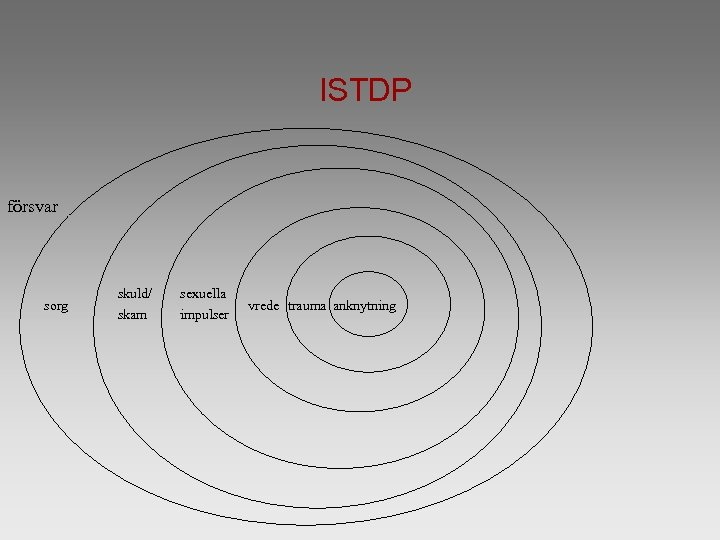 ISTDP försvar sorg skuld/ skam sexuella impulser vrede trauma anknytning