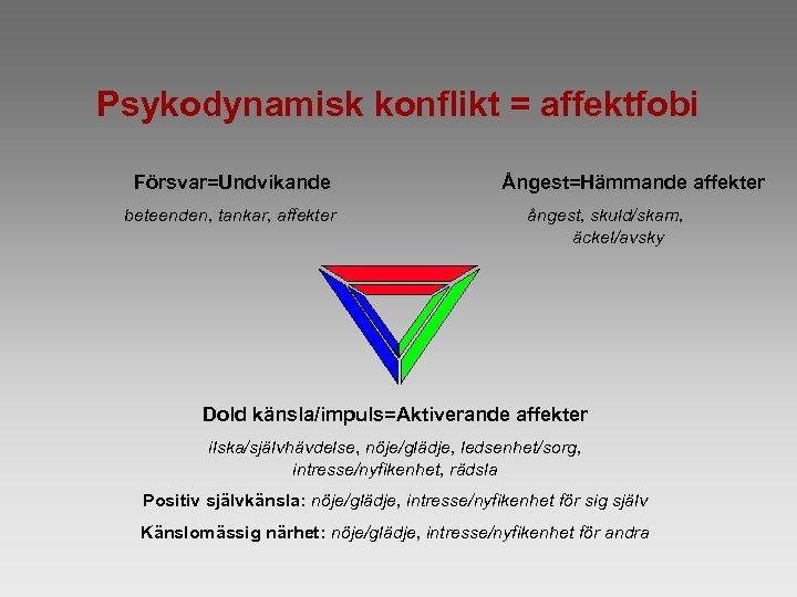Psykodynamisk konflikt = affektfobi Försvar=Undvikande beteenden, tankar, affekter Ångest=Hämmande affekter ångest, skuld/skam, äckel/avsky Dold