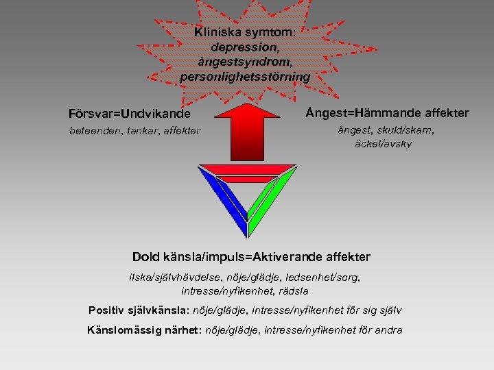 Kliniska symtom: depression, ångestsyndrom, personlighetsstörning Försvar=Undvikande beteenden, tankar, affekter Ångest=Hämmande affekter ångest, skuld/skam, äckel/avsky