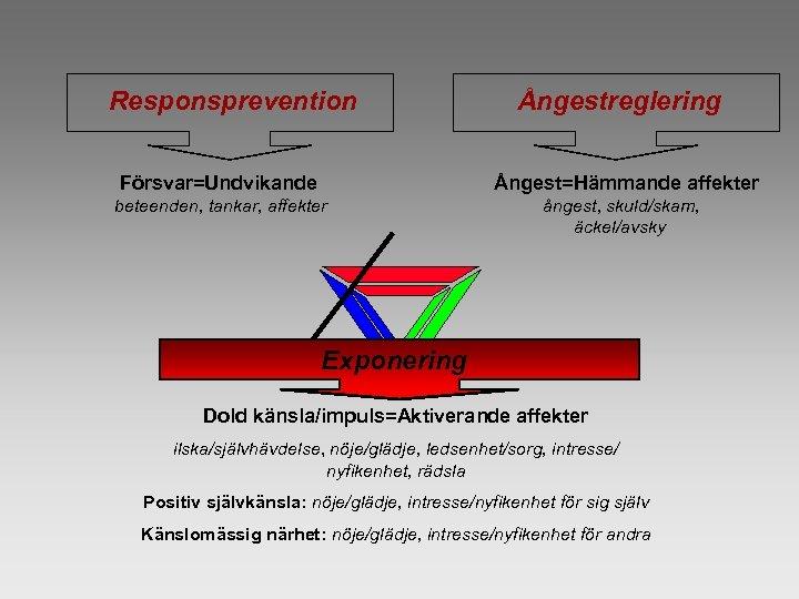 Responsprevention Ångestreglering Försvar=Undvikande Ångest=Hämmande affekter beteenden, tankar, affekter ångest, skuld/skam, äckel/avsky Exponering Dold känsla/impuls=Aktiverande