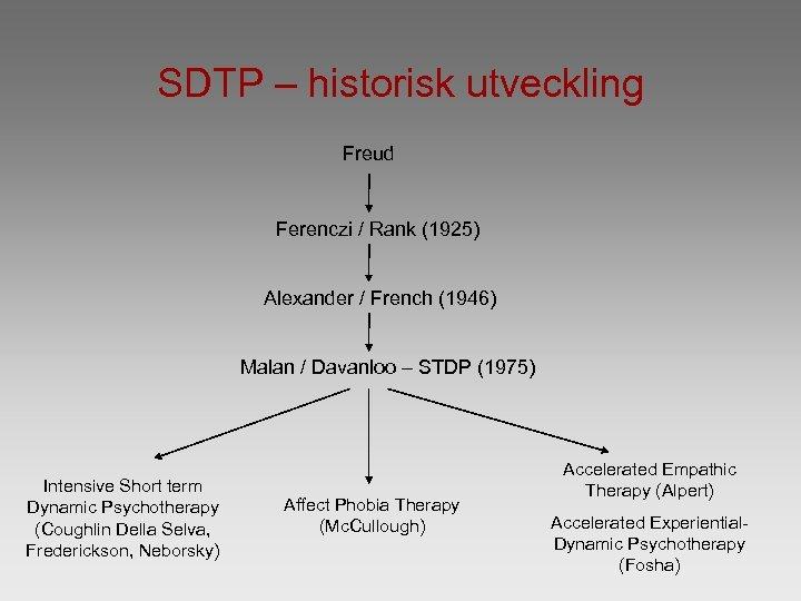 SDTP – historisk utveckling Freud Ferenczi / Rank (1925) Alexander / French (1946) Malan