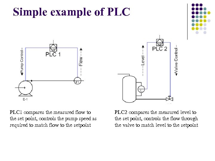 Simple example of PLC 1 compares the measured flow to the set point, controls