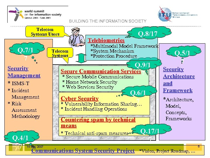BUILDING THE INFORMATION SOCIETY Telecom Systems Users Telebiometrics Q. 7/1 7 Security Management *