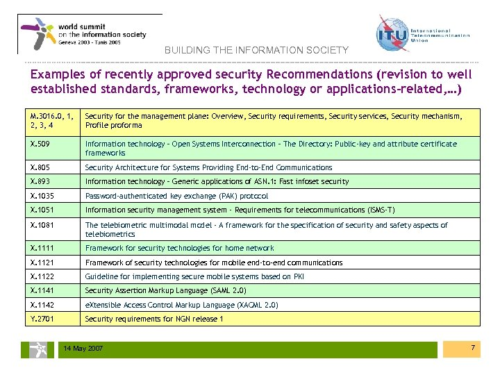 BUILDING THE INFORMATION SOCIETY Examples of recently approved security Recommendations (revision to well established