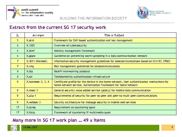 BUILDING THE INFORMATION SOCIETY Extract from the current SG 17 security work Q. Acronym