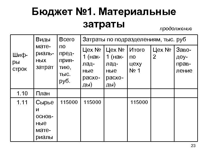 Бюджет № 1. Материальные затраты продолжение Шифры строк Виды материальных затрат 1. 10 Сырье