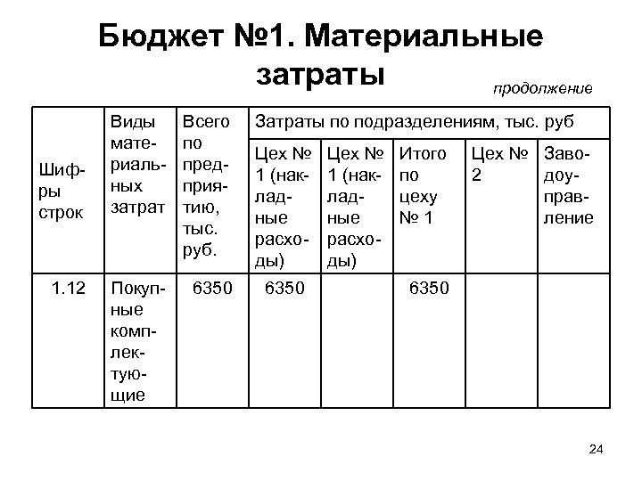 Бюджет № 1. Материальные затраты продолжение Шифры строк 1. 12 Виды материальных затрат Всего