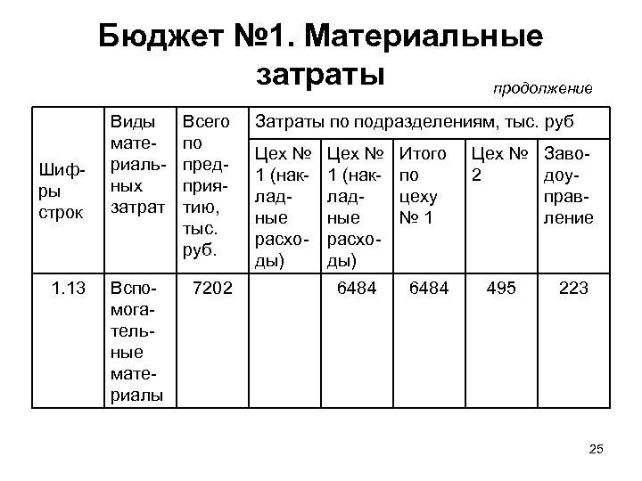 Бюджет № 1. Материальные затраты продолжение Шифры строк 1. 13 Виды материальных затрат Всего