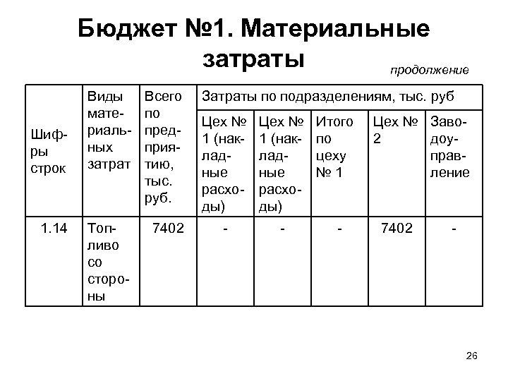 Бюджет № 1. Материальные затраты продолжение Шифры строк 1. 14 Виды материальных затрат Всего