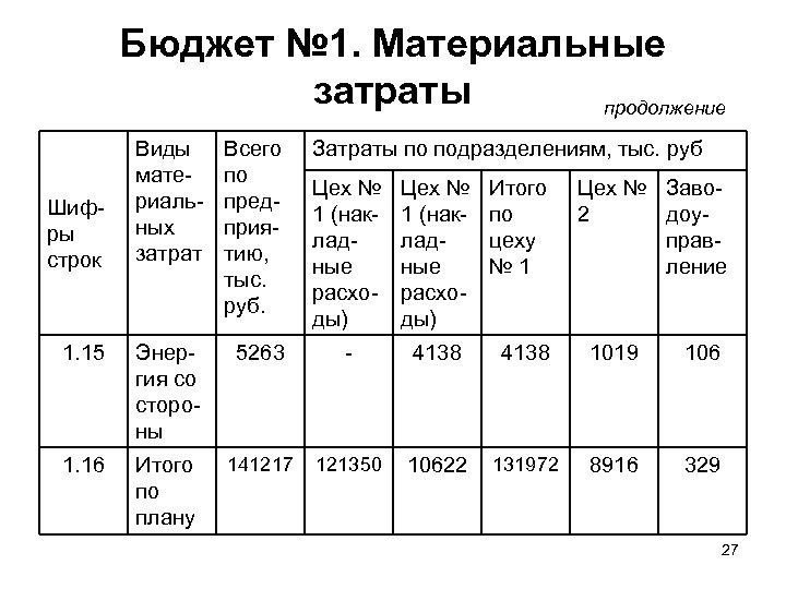 Бюджет № 1. Материальные затраты продолжение Виды материальных затрат Всего по предприятию, тыс. руб.