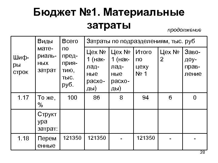 Бюджет № 1. Материальные затраты продолжение Шифры строк 1. 17 Виды материальных затрат Всего