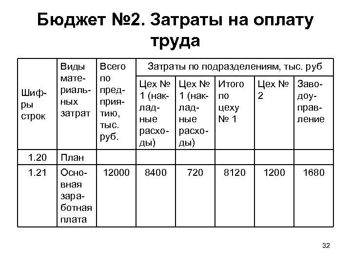 Бюджет № 2. Затраты на оплату труда Шифры строк Виды материальных затрат 1. 20
