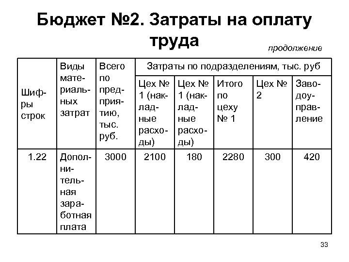 Бюджет № 2. Затраты на оплату труда продолжение Шифры строк 1. 22 Виды материальных