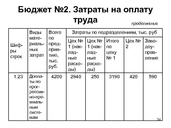 Бюджет № 2. Затраты на оплату труда продолжение Шифры строк 1. 23 Виды материальных