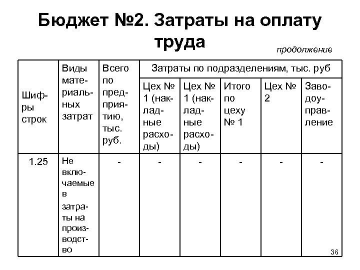 Бюджет № 2. Затраты на оплату труда продолжение Шифры строк 1. 25 Виды материальных