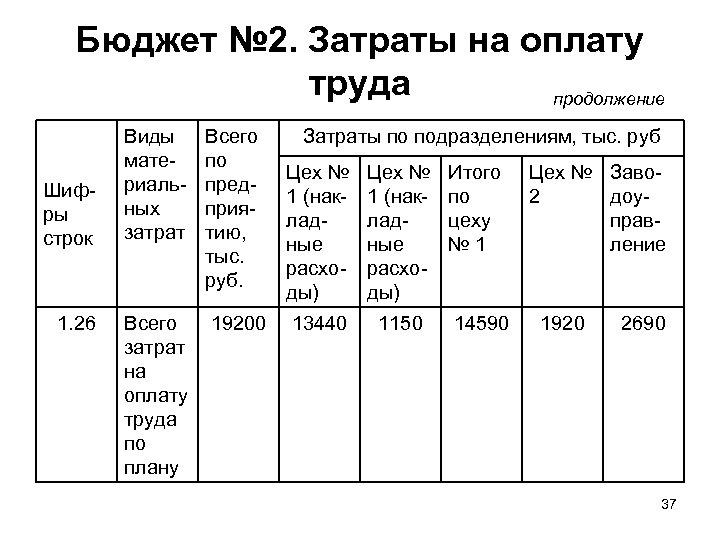 Бюджет № 2. Затраты на оплату труда продолжение Шифры строк 1. 26 Виды материальных