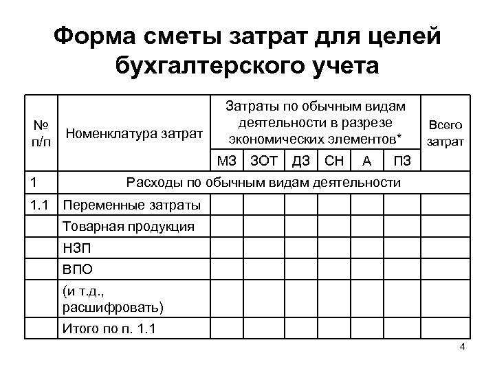 Форма сметы затрат для целей бухгалтерского учета № п/п Номенклатура затрат Затраты по обычным