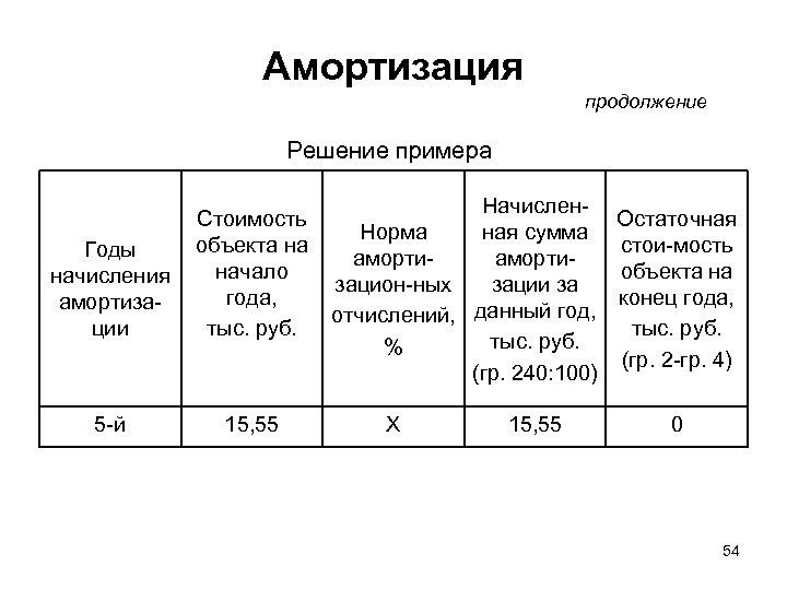 Амортизация продолжение Решение примера Годы начисления амортизации Стоимость объекта на начало года, тыс. руб.
