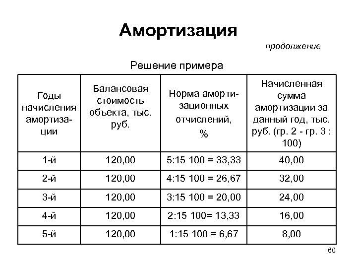 Амортизация продолжение Решение примера Балансовая стоимость объекта, тыс. руб. Норма амортизационных отчислений, % Начисленная