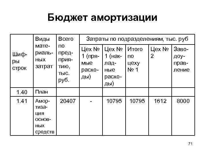 Бюджет амортизации Шифры строк Виды материальных затрат 1. 40 Амортизация основных средств Затраты по