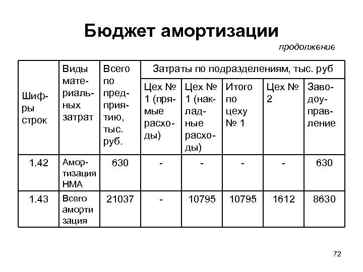 Бюджет амортизации продолжение Виды материальных затрат Всего по предприятию, тыс. руб. 1. 42 Амортизация