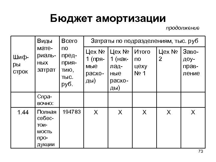 Бюджет амортизации продолжение Шифры строк Виды материальных затрат Всего по предприятию, тыс. руб. Затраты