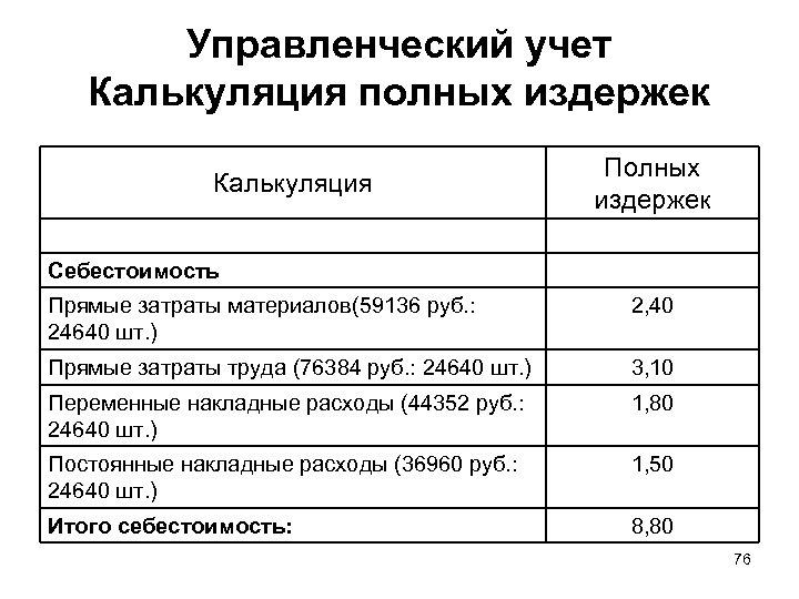 Управленческий учет Калькуляция полных издержек Калькуляция Полных издержек Себестоимость Прямые затраты материалов(59136 руб. :