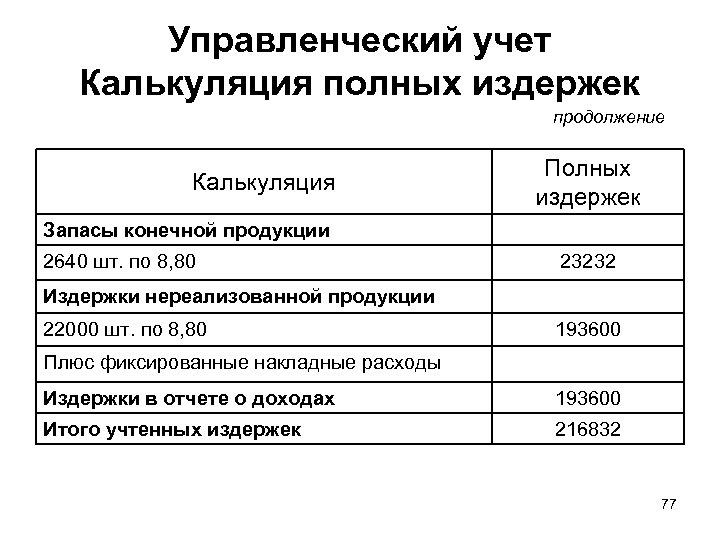 Управленческий учет Калькуляция полных издержек продолжение Калькуляция Полных издержек Запасы конечной продукции 2640 шт.
