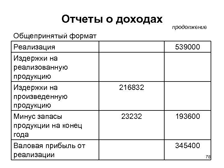 Отчеты о доходах продолжение Общепринятый формат Реализация 539000 Издержки на реализованную продукцию Издержки на