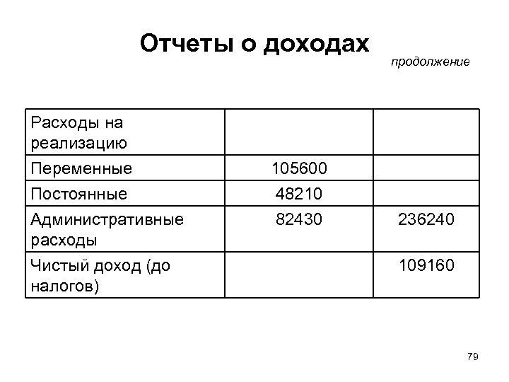 Отчеты о доходах продолжение Расходы на реализацию Переменные Постоянные Административные расходы Чистый доход (до