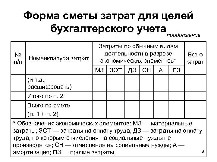 Форма сметы затрат для целей бухгалтерского учетапродолжение № п/п Номенклатура затрат Затраты по обычным