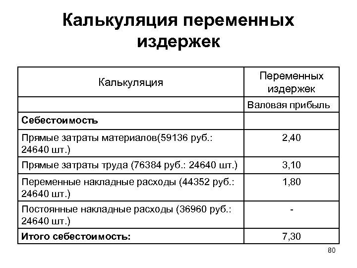 Калькуляция переменных издержек Калькуляция Переменных издержек Валовая прибыль Себестоимость Прямые затраты материалов(59136 руб. :