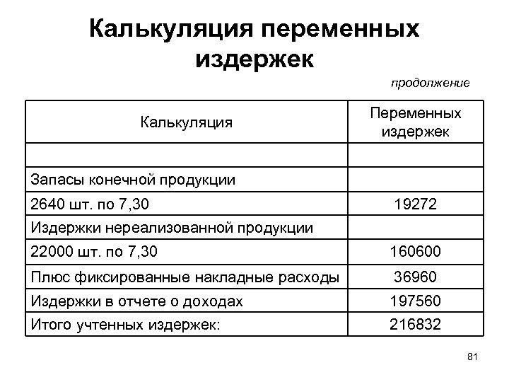 Калькуляция переменных издержек продолжение Калькуляция Переменных издержек Запасы конечной продукции 2640 шт. по 7,
